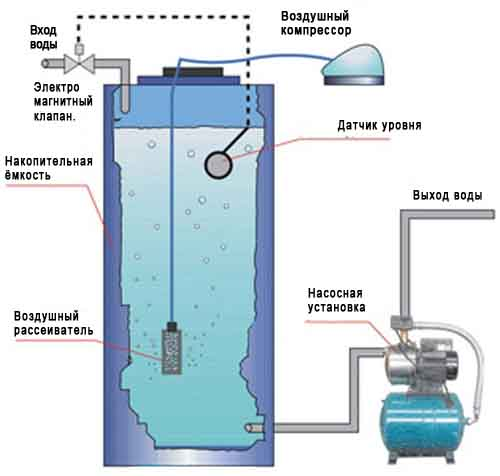 Как сделать аэрацию воды